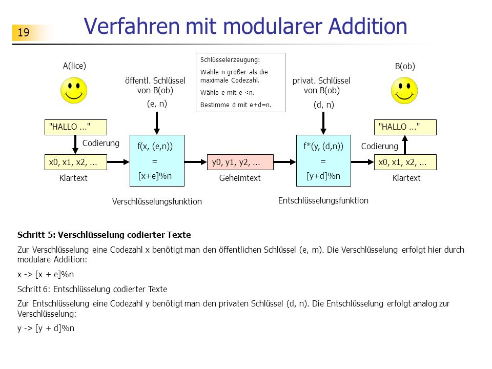 19 Verfahren mit modularer Addition Schritt 5: Verschlüsselung codierter Texte Zur Verschlüsselung eine Codezahl x benötigt man den öffentlichen Schlüssel (e, m).