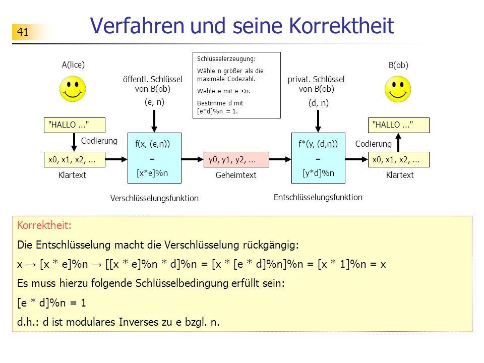 41 Verfahren und seine Korrektheit Korrektheit: Die Entschlüsselung macht die Verschlüsselung rückgängig: x → [x * e]%n → [[x * e]%n * d]%n = [x * [e * d]%n]%n = [x * 1]%n = x Es muss hierzu folgende Schlüsselbedingung erfüllt sein: [e * d]%n = 1 d.h.: d ist modulares Inverses zu e bzgl.