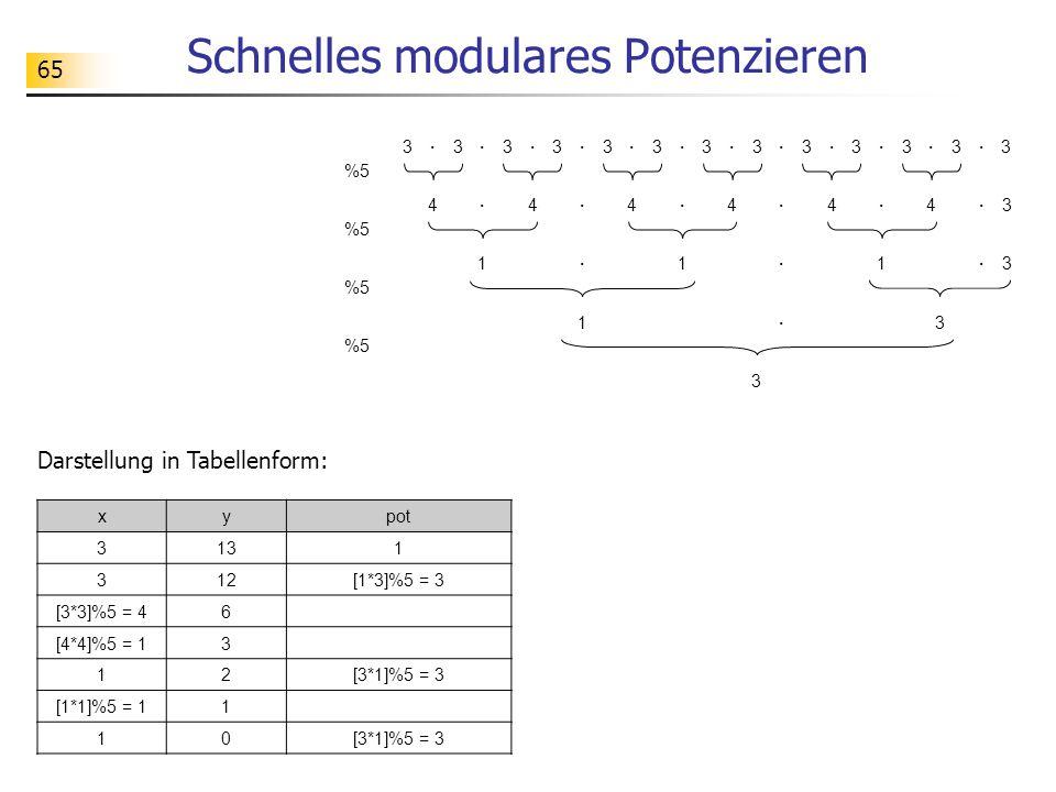 65 Schnelles modulares Potenzieren Darstellung in Tabellenform: 33·3·3·3·3·3·3·3·3·3·3·3· 4·44·44·43··· 1·1·1·3 1· 3 3 %5 xypot 3131 312[1*3]%5 = 3 [3*3]%5 = 46 [4*4]%5 = 13 12[3*1]%5 = 3 [1*1]%5 = 11 10[3*1]%5 = 3