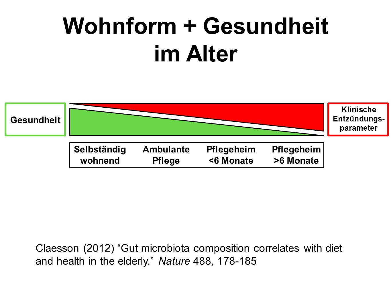 """Wohnform + Gesundheit im Alter Claesson (2012) """"Gut microbiota composition correlates with diet and health in the elderly."""" Nature 488, 178-185 Gesund"""