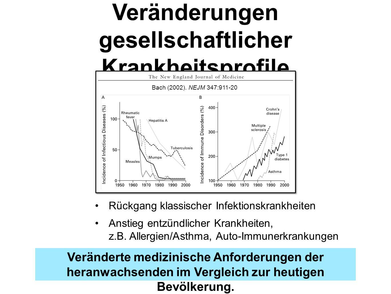 Veränderungen gesellschaftlicher Krankheitsprofile Rückgang klassischer Infektionskrankheiten Anstieg entzündlicher Krankheiten, z.B. Allergien/Asthma