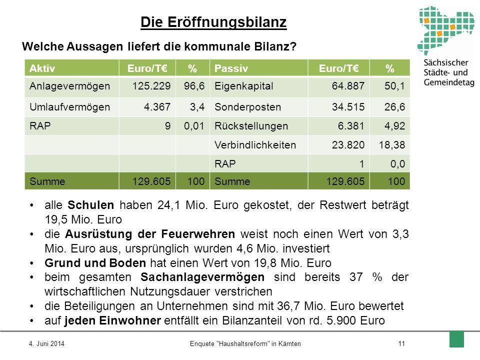 Die Eröffnungsbilanz Welche Aussagen liefert die kommunale Bilanz? 4. Juni 201411Enquete