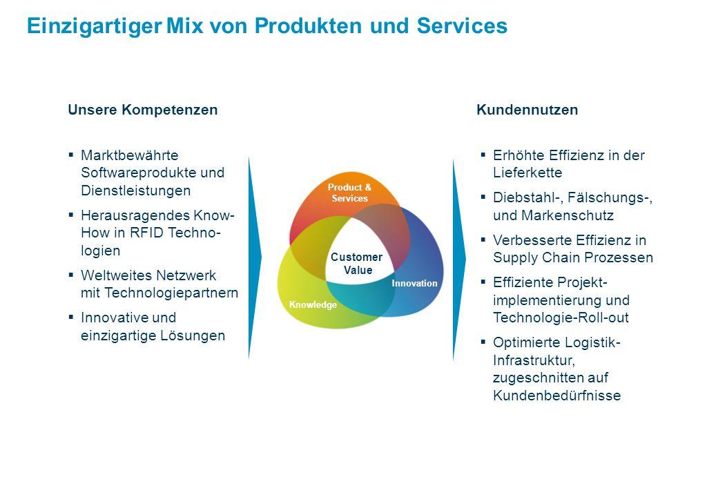 Einzigartiger Mix von Produkten und Services  Marktbewährte Softwareprodukte und Dienstleistungen  Herausragendes Know- How in RFID Techno- logien  Weltweites Netzwerk mit Technologiepartnern  Innovative und einzigartige Lösungen Unsere Kompetenzen Kundennutzen  Erhöhte Effizienz in der Lieferkette  Diebstahl-, Fälschungs-, und Markenschutz  Verbesserte Effizienz in Supply Chain Prozessen  Effiziente Projekt- implementierung und Technologie-Roll-out  Optimierte Logistik- Infrastruktur, zugeschnitten auf Kundenbedürfnisse Knowledge Innovation Customer Value Product & Services