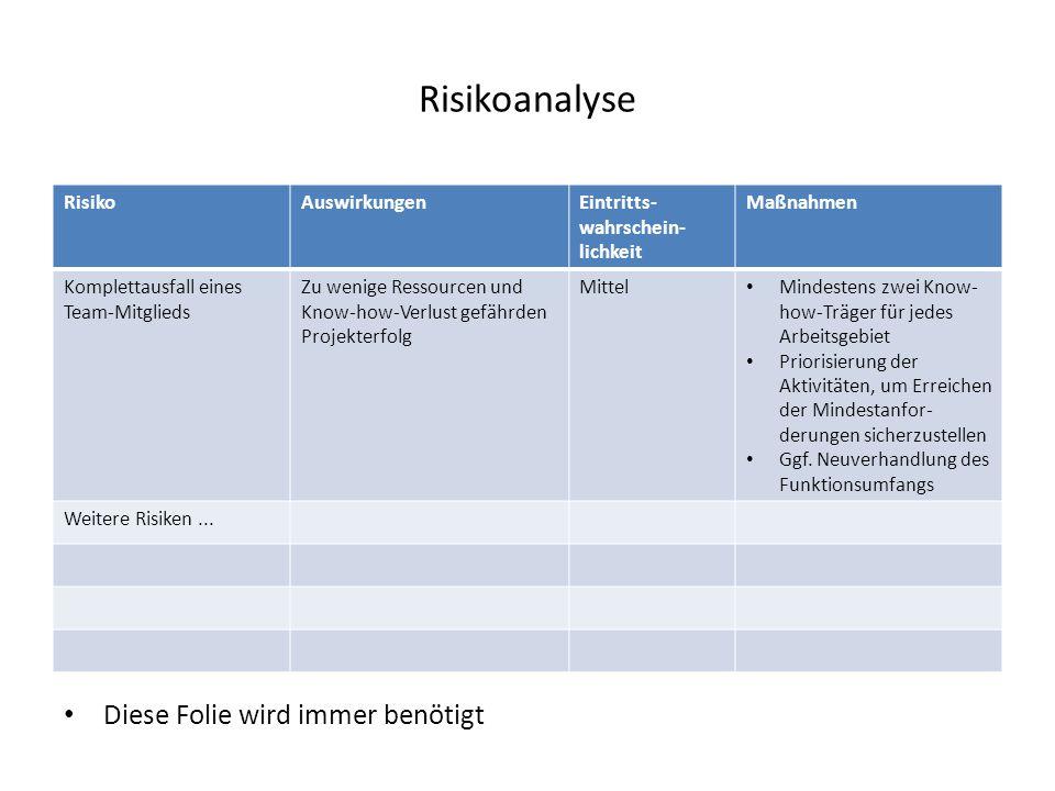 Risikoanalyse RisikoAuswirkungenEintritts- wahrschein- lichkeit Maßnahmen Komplettausfall eines Team-Mitglieds Zu wenige Ressourcen und Know-how-Verlu