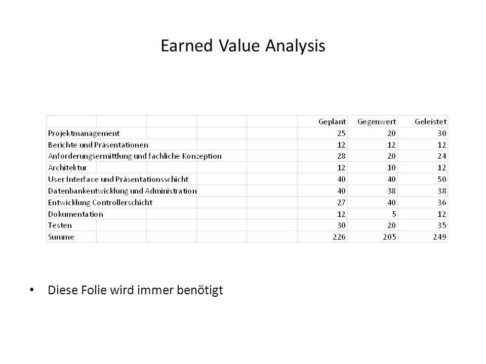 Earned Value Analysis Diese Folie wird immer benötigt
