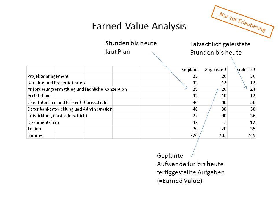 Earned Value Analysis Stunden bis heute laut Plan Tatsächlich geleistete Stunden bis heute Geplante Aufwände für bis heute fertiggestellte Aufgaben (=