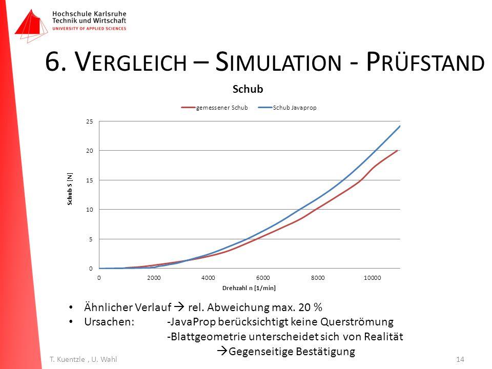 14T. Kuentzle, U. Wahl 6. V ERGLEICH – S IMULATION - P RÜFSTAND Ähnlicher Verlauf  rel. Abweichung max. 20 % Ursachen:-JavaProp berücksichtigt keine