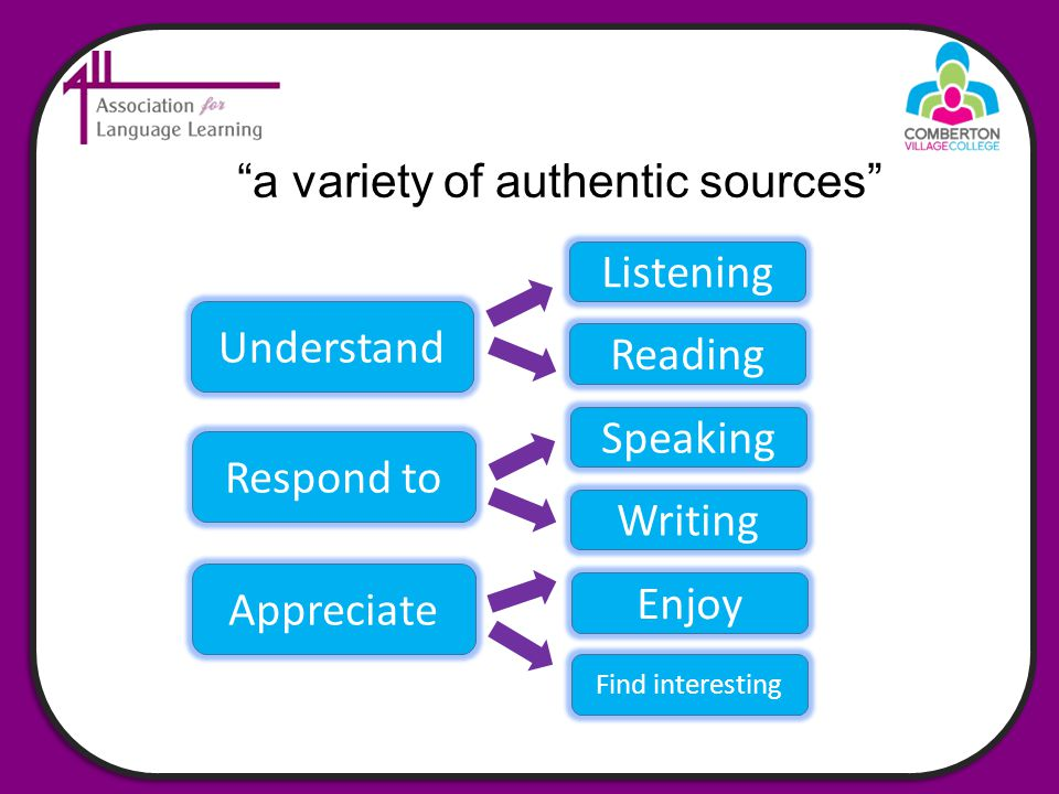 a variety of authentic sources Understand Listening Reading Respond to Speaking Writing Appreciate Enjoy Find interesting