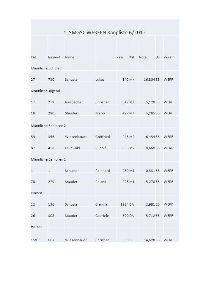 1. SMGSC WERFEN Rangliste 6/2012 Kat.GesamtNamePassKatNoteBLVerein Männliche Schüler 27730SchusterLukas142MK16,804SBWERF Männliche Jugend 17271Gaisbac