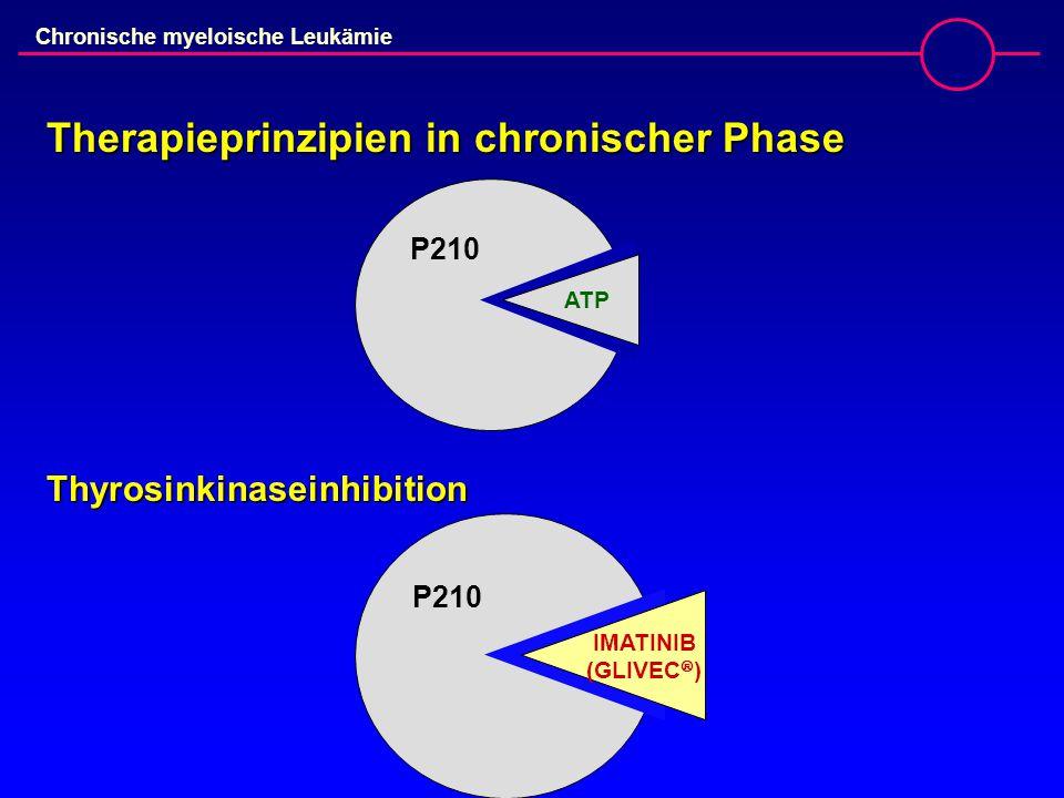 Chronische myeloische Leukämie Therapieprinzipien in chronischer Phase ATP P210 Thyrosinkinaseinhibition IMATINIB (GLIVEC  )
