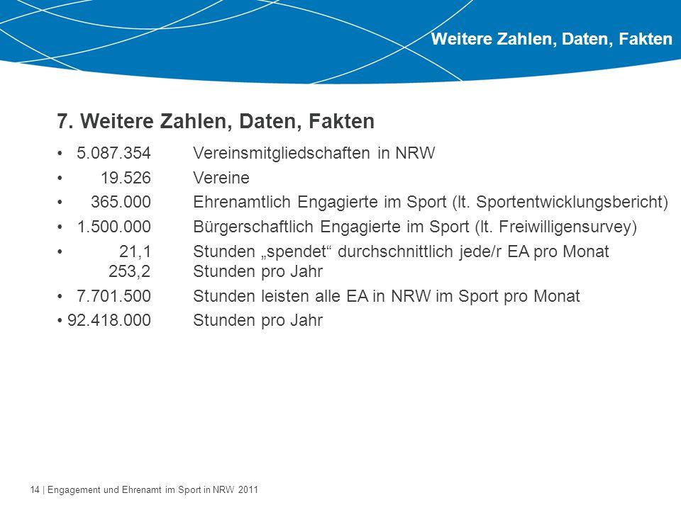 14 | Engagement und Ehrenamt im Sport in NRW 2011 Weitere Zahlen, Daten, Fakten 7. Weitere Zahlen, Daten, Fakten 5.087.354Vereinsmitgliedschaften in N