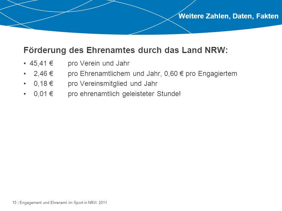 15 | Engagement und Ehrenamt im Sport in NRW 2011 Förderung des Ehrenamtes durch das Land NRW: 45,41 €pro Verein und Jahr 2,46 €pro Ehrenamtlichem und