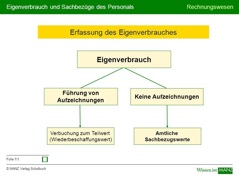 © MANZ Verlag Schulbuch Rechnungswesen Folie 1/1 Eigenverbrauch und Sachbezüge des Personals Erfassung des Eigenverbrauches Führung von Aufzeichnungen