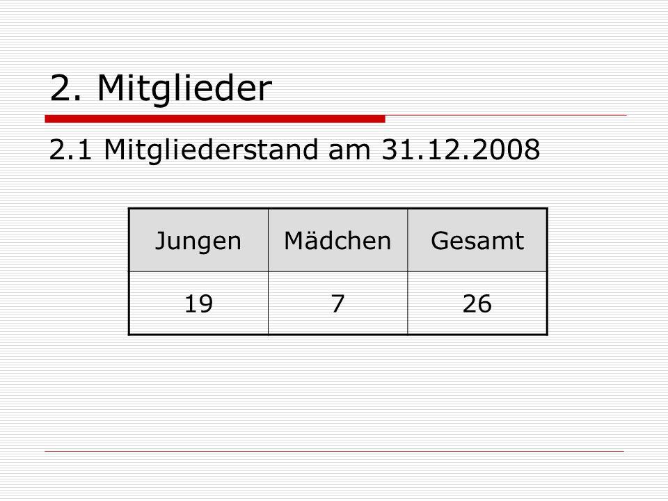 2. Mitglieder 2.1 Mitgliederstand am 31.12.2008 JungenMädchenGesamt 19726