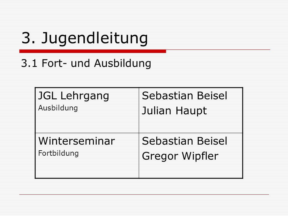 3. Jugendleitung 3.1 Fort- und Ausbildung JGL Lehrgang Ausbildung Sebastian Beisel Julian Haupt Winterseminar Fortbildung Sebastian Beisel Gregor Wipf