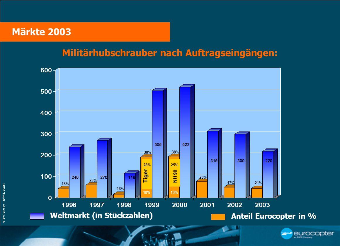 VŒUX À LA PRESSE Paris, le 21 janvier 2004 13 E/W - Germany - E/WP du 01/2004 Militärhubschrauber nach Auftragseingängen: 53 % Weltmarkt (in Stückzahlen) Anteil Eurocopter in % 240270 116 505522 38% 16% 23% 18% 315 25% 300 17% 28% Tiger 25% 10% NH 90 38% 13% 21% 220 Märkte 2003