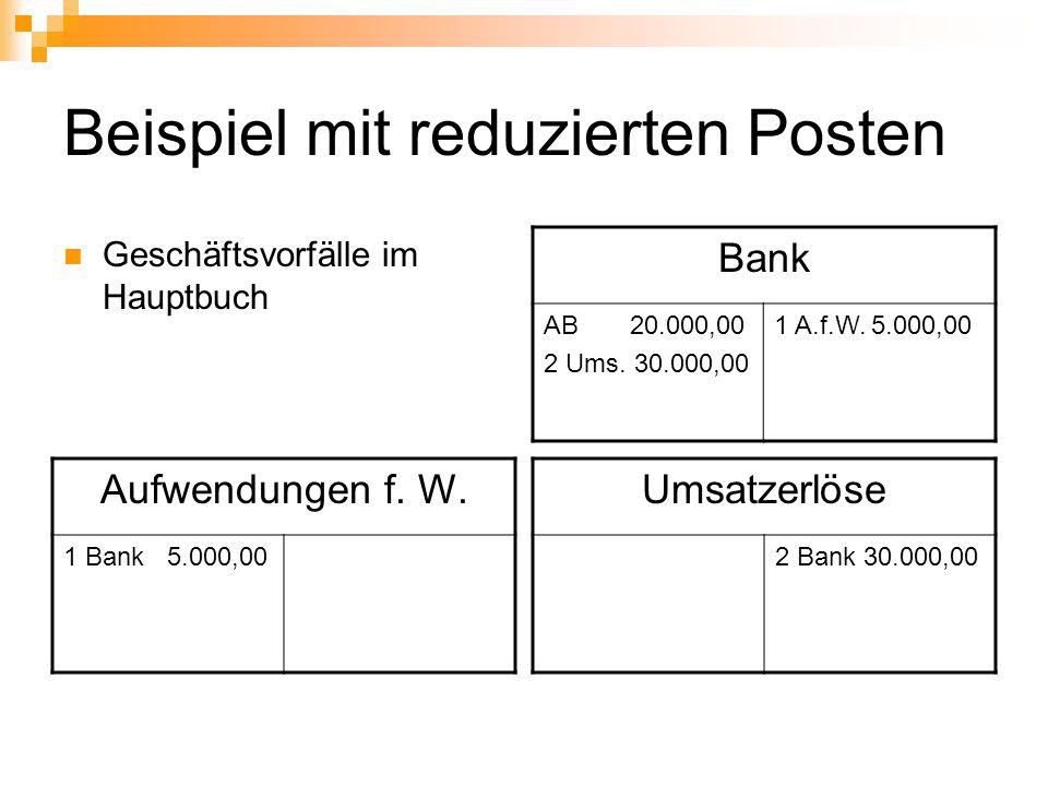Beispiel mit reduzierten Posten Geschäftsvorfälle im Hauptbuch Bank AB 20.000,00 2 Ums. 30.000,00 1 A.f.W. 5.000,00 Aufwendungen f. W. 1 Bank 5.000,00