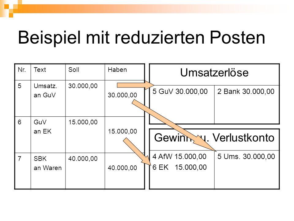 Beispiel mit reduzierten Posten Nr.TextSollHaben 5Umsatz. an GuV 30.000,00 6GuV an EK 15.000,00 7SBK an Waren 40.000,00 Gewinn- u. Verlustkonto 4 AfW