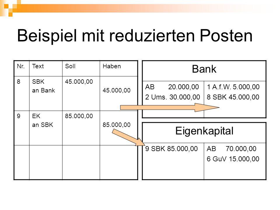 Beispiel mit reduzierten Posten Nr.TextSollHaben 8SBK an Bank 45.000,00 9EK an SBK 85.000,00 Bank AB 20.000,00 2 Ums. 30.000,00 1 A.f.W. 5.000,00 8 SB