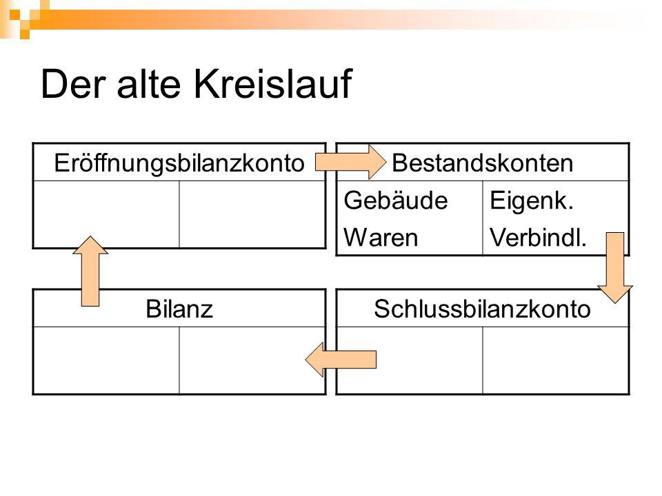 Der alte Kreislauf Eröffnungsbilanzkonto Bestandskonten Gebäude Waren Eigenk. Verbindl. SchlussbilanzkontoBilanz