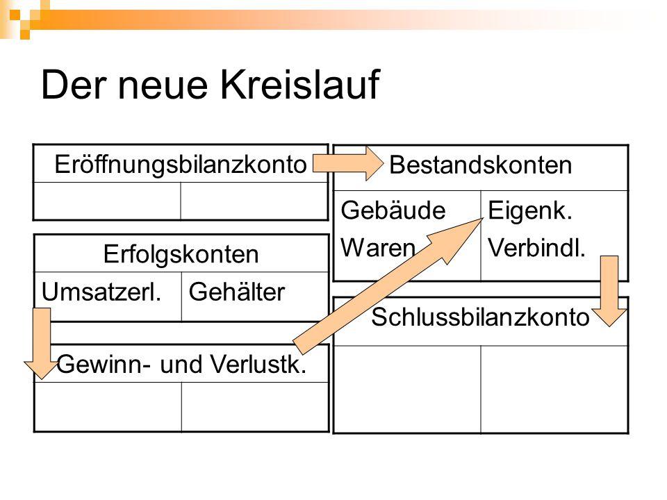 Der neue Kreislauf Eröffnungsbilanzkonto Bestandskonten Gebäude Waren Eigenk. Verbindl. Erfolgskonten Umsatzerl.Gehälter Schlussbilanzkonto Gewinn- un
