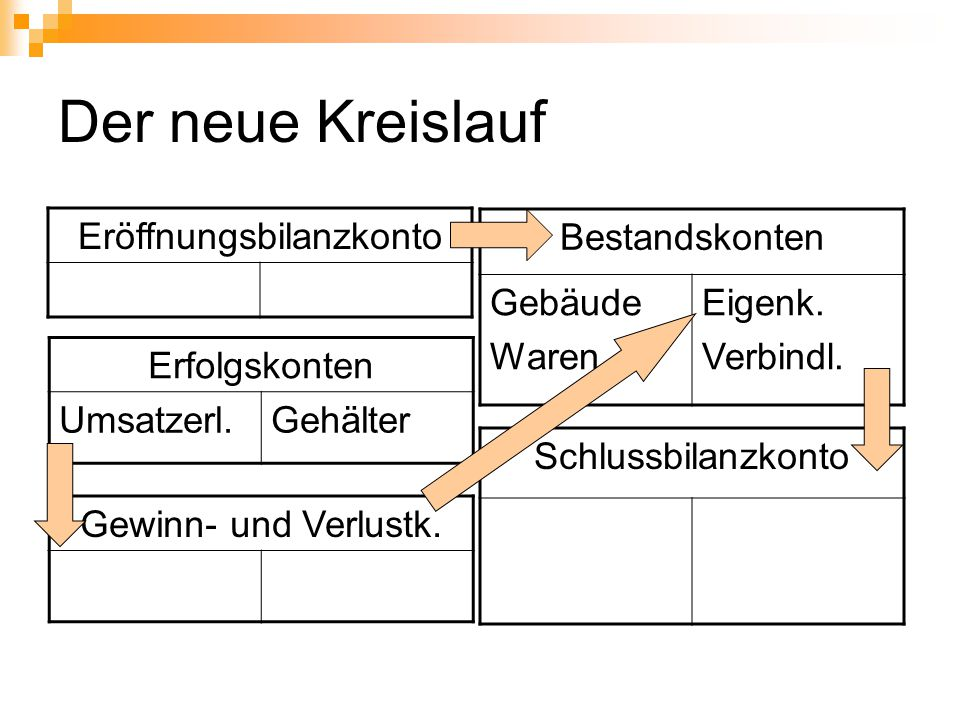 Funktion der Kontenkreise Aufwands- konten Ertrags- konten Gewinn- u.