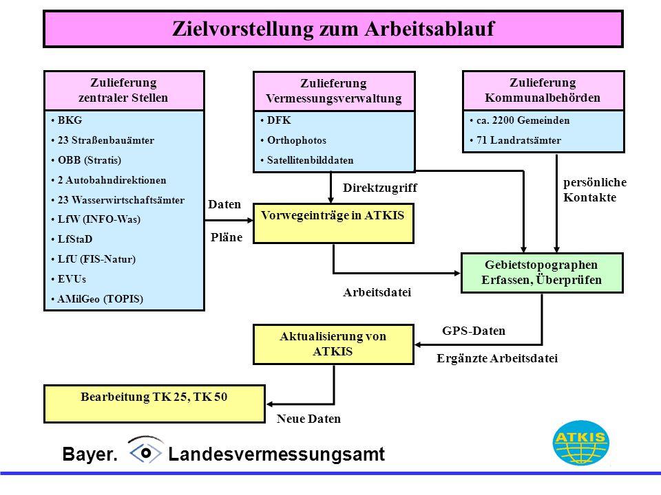 Bayer. Landesvermessungsamt Zielvorstellung zum Arbeitsablauf DFK Orthophotos Satellitenbilddaten Zulieferung Vermessungsverwaltung BKG 23 Straßenbauä