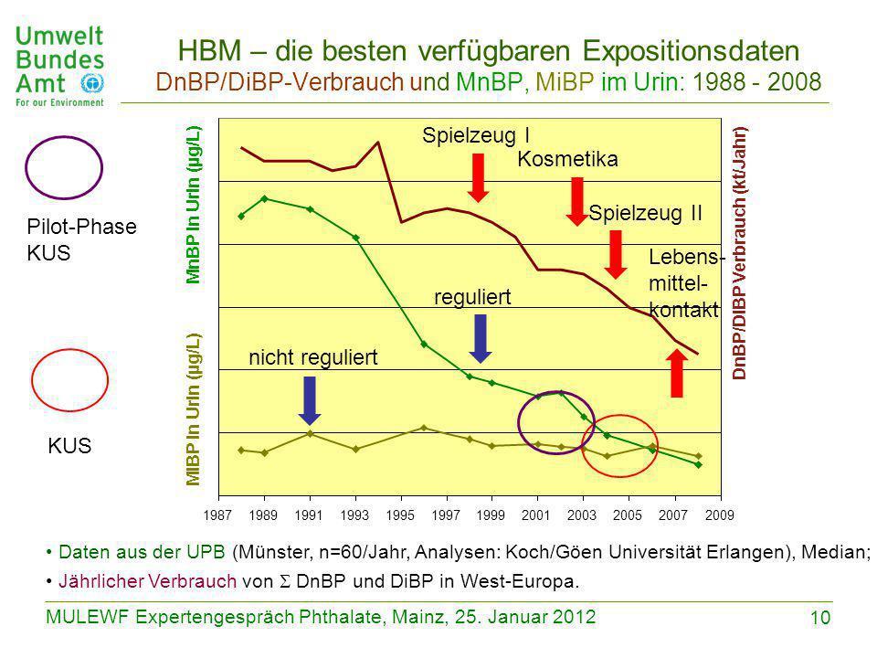 10 MULEWF Expertengespräch Phthalate, Mainz, 25. Januar 2012 198719891991199319951997199920012003200520072009 MiBP in Urin (µg/L) DnBP/DiBP Verbrauch