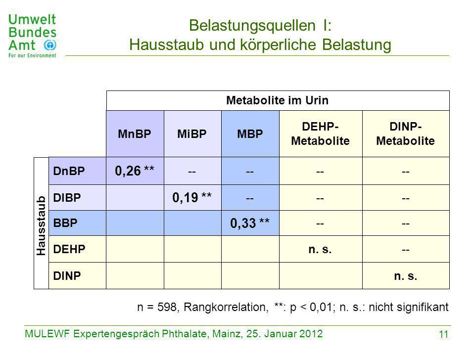 11 MULEWF Expertengespräch Phthalate, Mainz, 25. Januar 2012 n = 598, Rangkorrelation, **: p < 0,01; n. s.: nicht signifikant n. s.DINP --n. s.DEHP --