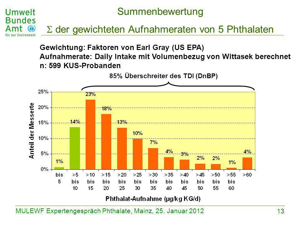 13 MULEWF Expertengespräch Phthalate, Mainz, 25. Januar 2012 85% Überschreiter des TDI (DnBP) Summenbewertung  der gewichteten Aufnahmeraten von 5 Ph
