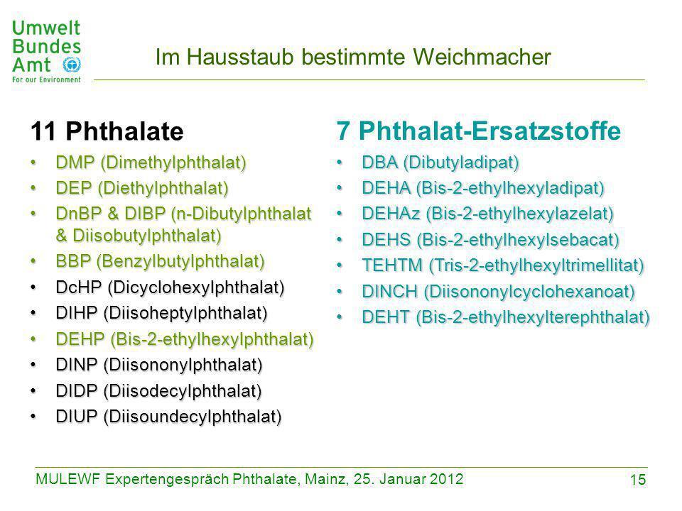 15 MULEWF Expertengespräch Phthalate, Mainz, 25. Januar 2012 Im Hausstaub bestimmte Weichmacher 11 Phthalate DMP (Dimethylphthalat)DMP (Dimethylphthal