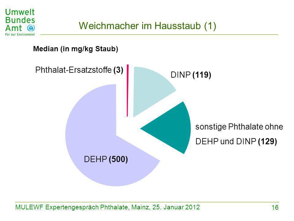 16 MULEWF Expertengespräch Phthalate, Mainz, 25. Januar 2012 Weichmacher im Hausstaub (1) Median (in mg/kg Staub) sonstige Phthalate ohne DEHP und DIN