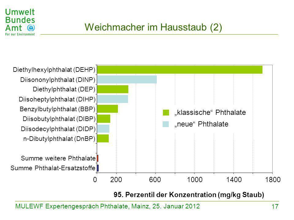 17 MULEWF Expertengespräch Phthalate, Mainz, 25. Januar 2012 Weichmacher im Hausstaub (2) 0200600100014001800 Summe Phthalat-Ersatzstoffe Summe weiter