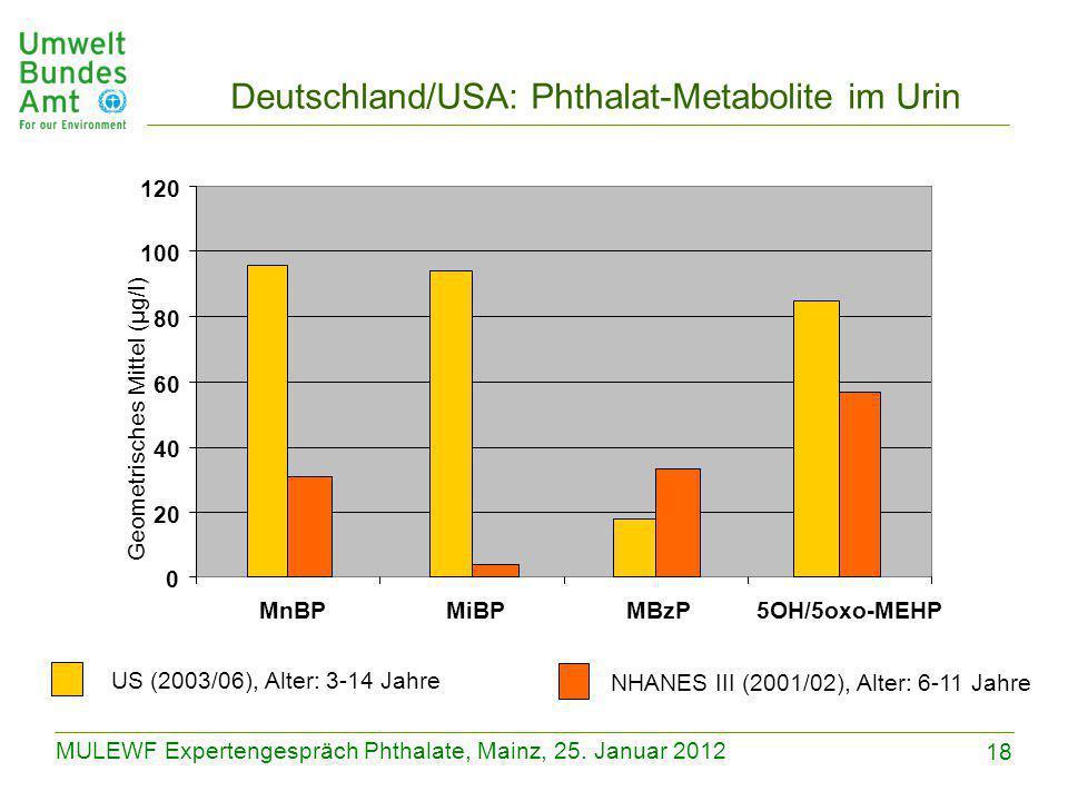 18 MULEWF Expertengespräch Phthalate, Mainz, 25. Januar 2012 Deutschland/USA: Phthalat-Metabolite im Urin 0 20 40 60 80 100 120 MnBPMiBPMBzP5OH/5oxo-M