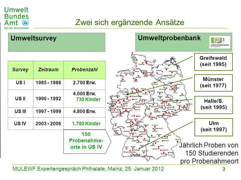 3 MULEWF Expertengespräch Phthalate, Mainz, 25. Januar 2012 Zwei sich ergänzende Ansätze Ulm (seit 1997) Halle/S. (seit 1995) Münster (seit 1977) Grei