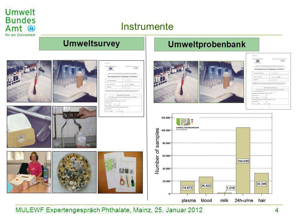 4 MULEWF Expertengespräch Phthalate, Mainz, 25. Januar 2012 Instrumente Umweltsurvey Umweltprobenbank