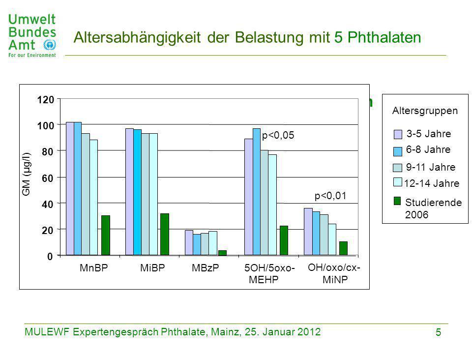5 MULEWF Expertengespräch Phthalate, Mainz, 25. Januar 2012 Vergleich zwischen Altersgruppen 0 20 40 60 80 100 120 MnBPMiBPMBzP5OH/5oxo- MEHP OH/oxo/c