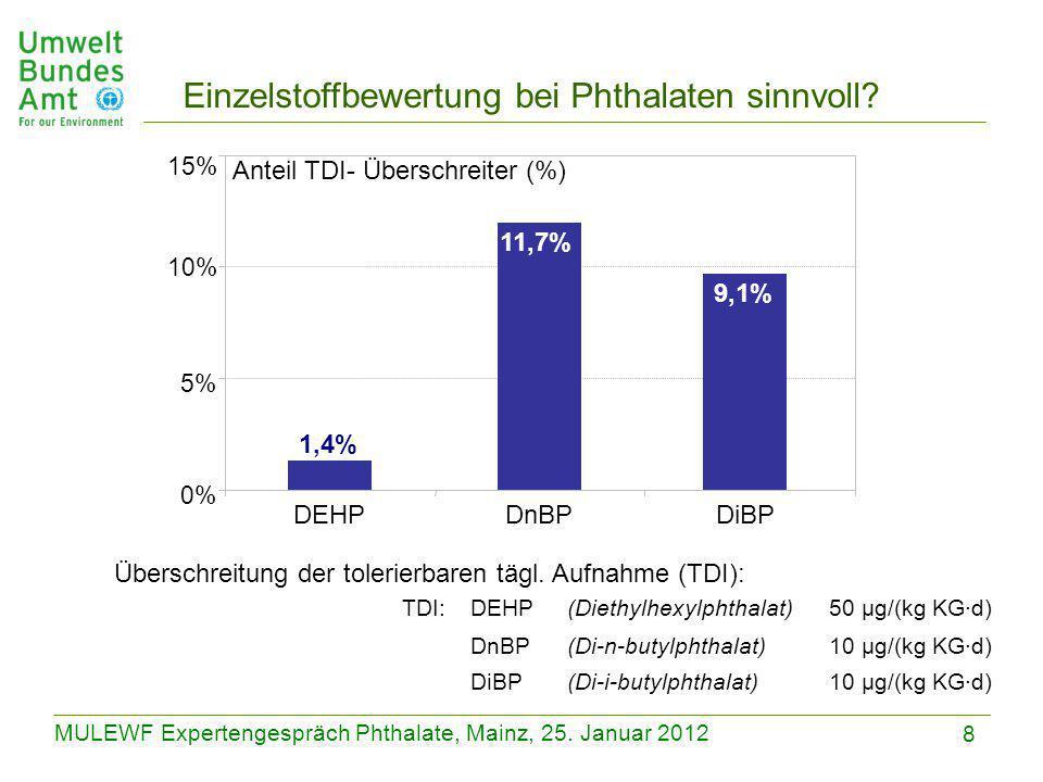 8 MULEWF Expertengespräch Phthalate, Mainz, 25. Januar 2012 TDI:DEHP(Diethylhexylphthalat)50 µg/(kg KG∙d) DnBP(Di-n-butylphthalat)10 µg/(kg KG∙d) DiBP