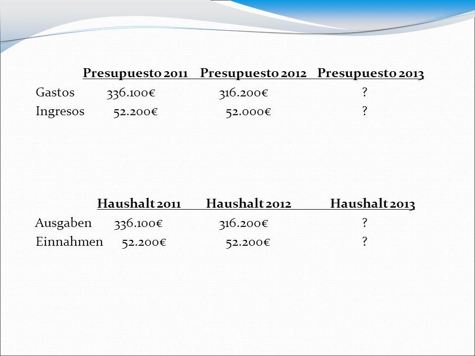 Presupuesto 2011 Presupuesto 2012 Presupuesto 2013 Gastos 336.100€316.200€? Ingresos 52.200€ 52.000€? Haushalt 2011 Haushalt 2012 Haushalt 2013 Ausgab