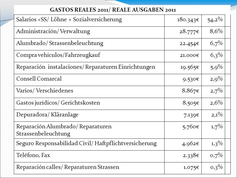 GASTOS REALES 2011/ REALE AUSGABEN 2011 Salarios +SS/ Löhne + Sozialversicherung180.343€54,2% Administración/ Verwaltung28.777€8,6% Alumbrado/ Strasse