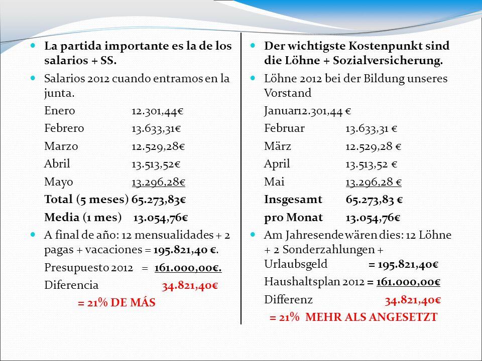 La partida importante es la de los salarios + SS. Salarios 2012 cuando entramos en la junta. Enero 12.301,44€ Febrero 13.633,31€ Marzo 12.529,28€ Abri