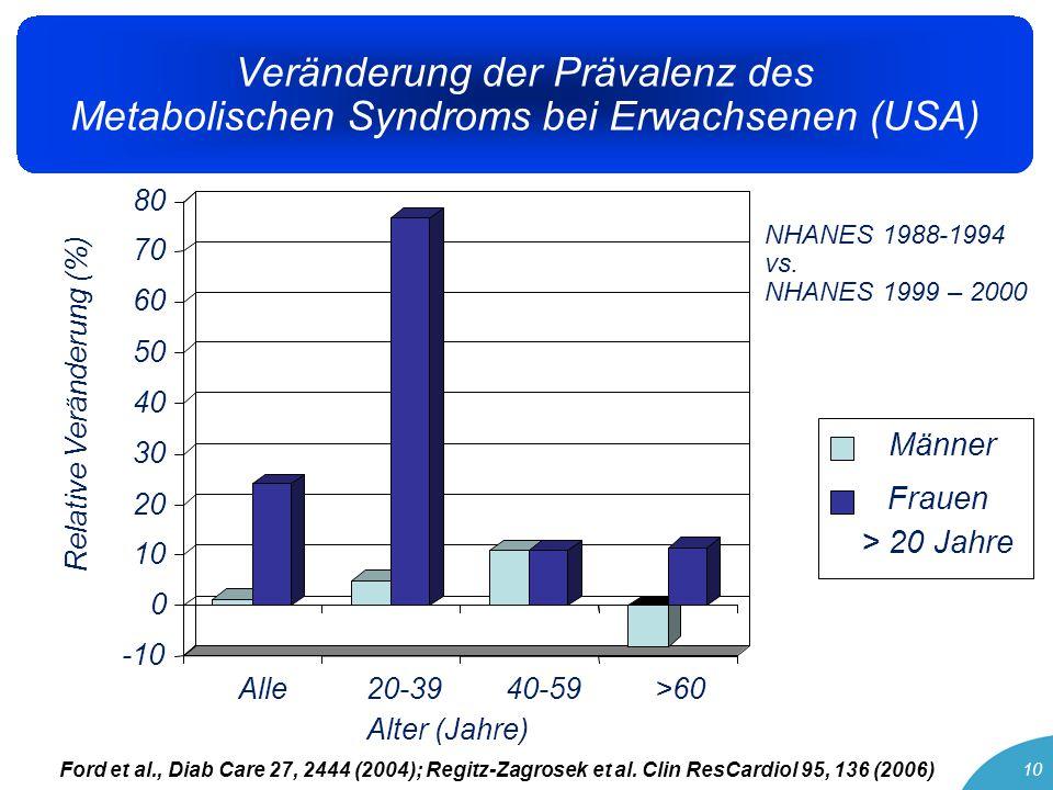 10 Veränderung der Prävalenz des Metabolischen Syndroms bei Erwachsenen (USA) % -10 0 10 20 30 40 50 60 70 80 Alle20-39 Alter (Jahre) 40-59>60 Männer Frauen > 20 Jahre Ford et al., Diab Care 27, 2444 (2004); Regitz-Zagrosek et al.