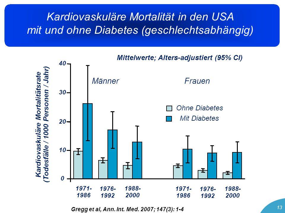 13 Kardiovaskuläre Mortalität in den USA mit und ohne Diabetes (geschlechtsabhängig) Männer Frauen 1971- 1986 1976- 1992 1988- 2000 1971- 1986 1976- 1992 1988- 2000 Kardiovaskuläre Mortalitätsrate (Todesfälle / 1000 Personen / Jahr) 0 10 20 30 40 Ohne Diabetes Mit Diabetes Gregg et al, Ann.