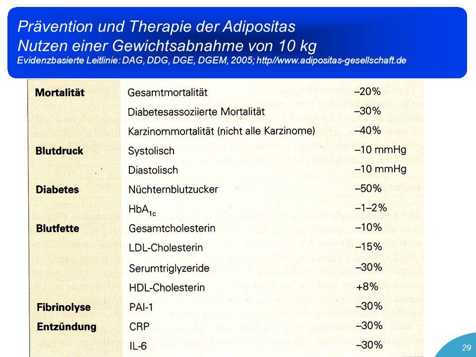 29 Prävention und Therapie der Adipositas Nutzen einer Gewichtsabnahme von 10 kg Evidenzbasierte Leitlinie: DAG, DDG, DGE, DGEM, 2005; http//www.adipositas-gesellschaft.de