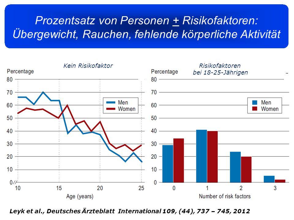 Prozentsatz von Personen + Risikofaktoren: Übergewicht, Rauchen, fehlende körperliche Aktivität Leyk et al., Deutsches Ärzteblatt International 109, (44), 737 – 745, 2012 Risikofaktoren bei 18-25-Jährigen Kein Risikofaktor