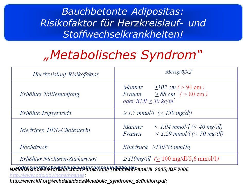 Menschen mit vermehrtem Bauchfett weisen oft einen oder mehrere zusätzliche Herkeislauf-Risikofaktoren auf (NCEP ATP-III >3 Kriterien / IDF > 2 Kriterien ) National Cholesterol Education Panel/Adult Treatment Panel III 2005; IDF 2005 http://www.cdc.gov/nchs/nhaneshttp://www.cdc.gov/nchs/nhanes; http://www.idf.org/webdata/docs/Metabolic_syndrome_definition.pdf; Herzkreislauf-Risikofaktor Messgröße‡ Erhöhter Taillenumfang Männer ≥102 cm ( > 94 cm ) Frauen ≥ 88 cm ( > 80 cm ) oder BMI ≥ 30 kg/m 2 Erhöhte Triglyzeride  1,7 mmol/l (> 150 mg/dl) Niedriges HDL-Cholesterin Männer < 1,04 mmol/l (< 40 mg/dl) Frauen < 1,29 mmol/l (< 50 mg/dl) Hochdruck Blutdruck  130/85 mmHg Erh ö hter Nüchtern-Zuckerwert  110mg/dl (> 100 mg/dl/5,6 mmol/l ) Bauchbetonte Adipositas: Risikofaktor für Herzkreislauf- und Stoffwechselkrankheiten.