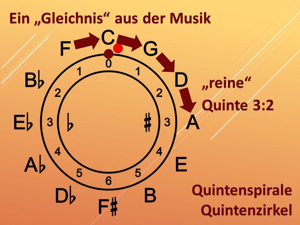 """Ein """"Gleichnis"""" aus der Musik """"reine"""" Quinte 3:2 Quintenzirkel Quintenspirale"""
