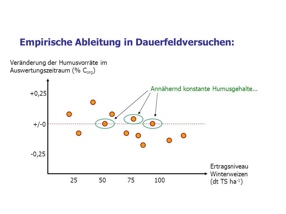 Empirische Ableitung in Dauerfeldversuchen: +/-0 +0,25 -0,25 255075100 Veränderung der Humusvorräte im Auswertungszeitraum (% C org ) Ertragsniveau Winterweizen (dt TS ha -1 ) Annähernd konstante Humusgehalte...