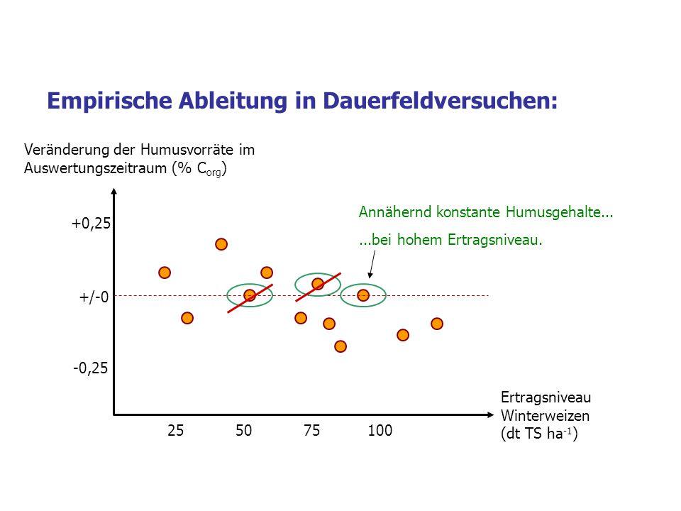 +/-0 +0,25 -0,25 255075100 Veränderung der Humusvorräte im Auswertungszeitraum (% C org ) Ertragsniveau Winterweizen (dt TS ha -1 ) Empirische Ableitung in Dauerfeldversuchen: Annähernd konstante Humusgehalte......bei hohem Ertragsniveau.