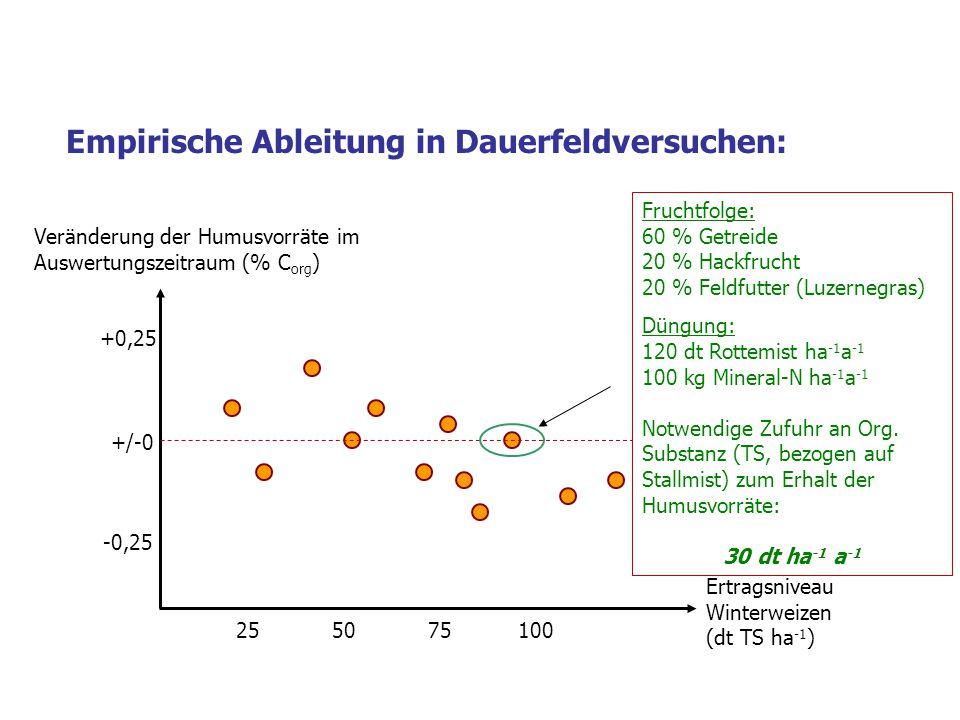 +/-0 +0,25 -0,25 255075100 Veränderung der Humusvorräte im Auswertungszeitraum (% C org ) Ertragsniveau Winterweizen (dt TS ha -1 ) Empirische Ableitung in Dauerfeldversuchen: Fruchtfolge: 60 % Getreide 20 % Hackfrucht 20 % Feldfutter (Luzernegras) Düngung: 120 dt Rottemist ha -1 a -1 100 kg Mineral-N ha -1 a -1 Notwendige Zufuhr an Org.